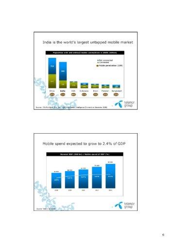 Индия, Telenor, Unitech Wireless
