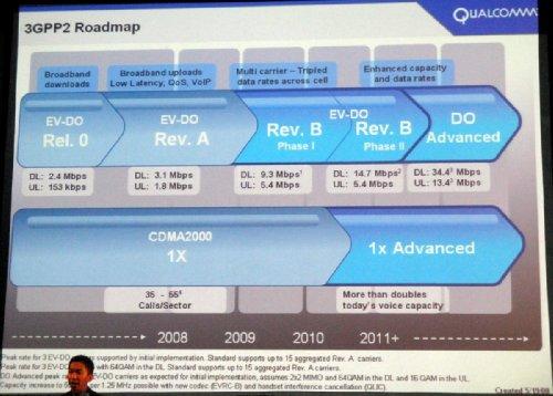 3GPP2 - планы развития стандартов CDMA2000 1x и EV-DO
