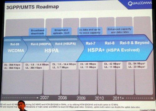 HSUPA Rel-6. к. Схема демонстрирует ожидаемое развитие стандарта WCDMA (Rel-99) через HSPA.  В 2007 году ожидается...
