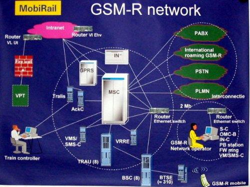 """Примерно так может выглядеть схема организации сети GSM-R В рамках соглашения о внедрении системы  """"под ключ """" Nokia..."""