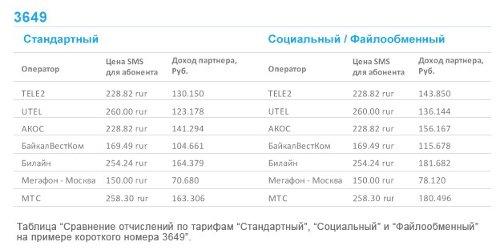 """""""А1 Агрегатор"""" сообщает о бурном приросте числа пользователей SMS-биллинга компании"""