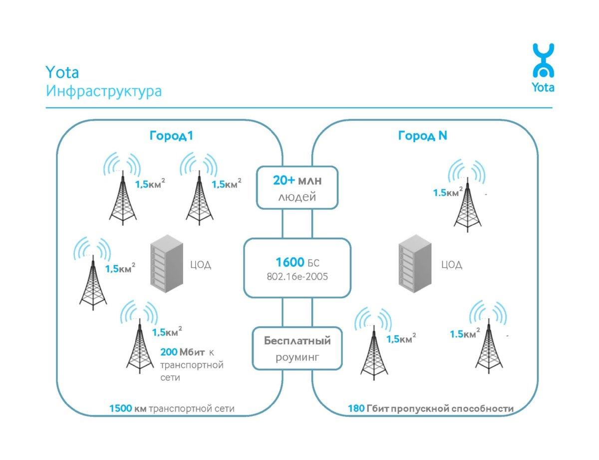 Схема размещения базовых станций сети