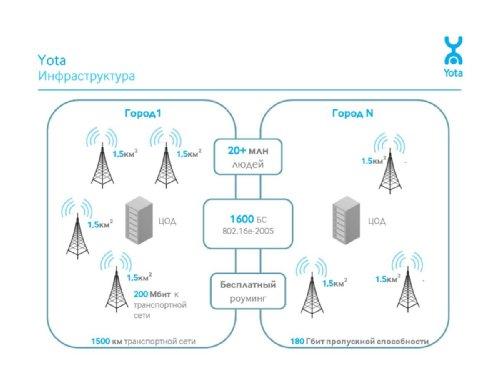 """Олег Артемьев, """"Инновации в телекоммуникациях: WiMAX-решения для корпораций и госструктур"""""""