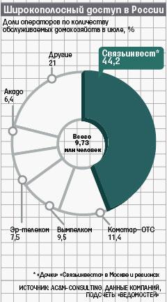 Широкополосный доступ в России