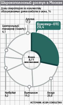 Рынок широкополосного доступа Москвы