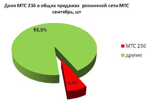 МТС. Второй заход на рынок операторских телефонов - МТС 736, МТС 835