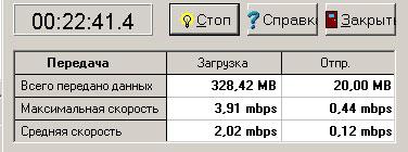 3G МТС в 12 км от БС на голый модем в ЧНН (Часы Наибольшей Нагрузки)