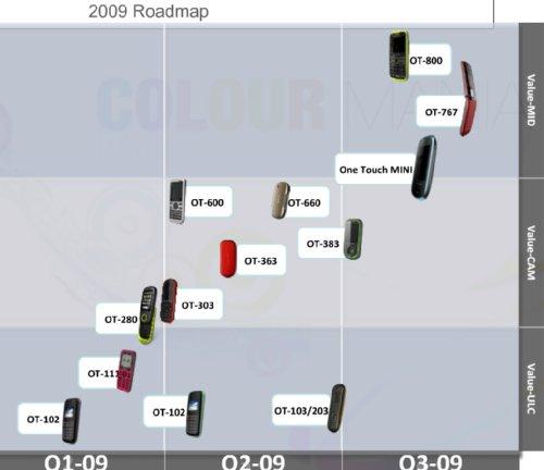 Roadmap Alcatel 2009