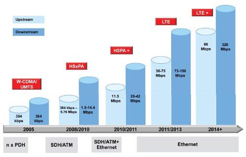 Транспорт в сетях LTE
