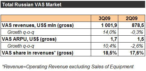 VAS Market, оценки Оксаны Панкратовой, AC&M