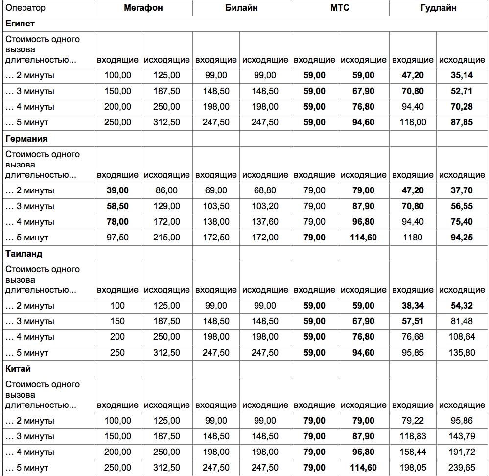 МТС отменила плату за роуминг в России / Новости