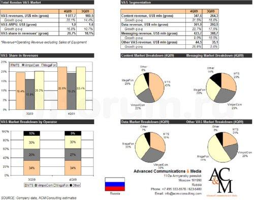 Рынок VAS-услуг в России в 4Q2009