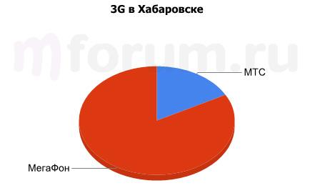 3G в Хабаровске
