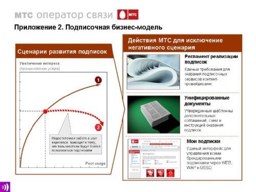 Ярослав Свинцов, МТС, MoCO