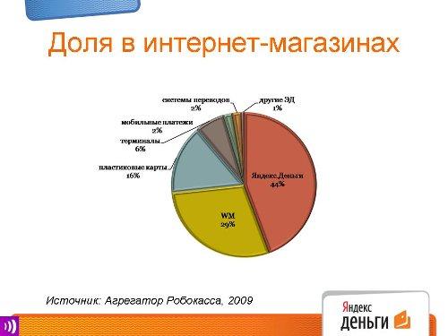 MoCO-2010, Наталья Хайтина, зам. генерального директора, Яндекс.Деньги