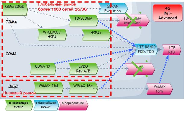 мигрировать в сторону LTE