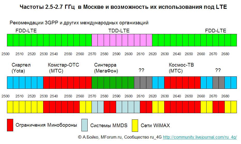 какие частоты у операторов в москве записи Какое значение
