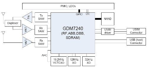 GCT GDM7240 LTE