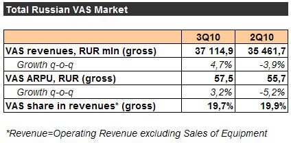 Оценки рынка VAS в России за 3 квартал 2010