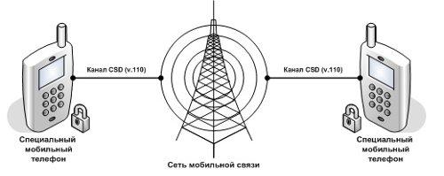 Схема абонентского шифрования в сети GSM по каналу CSD