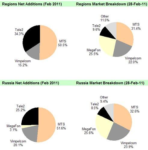 AC&M, февраль 2011, Россия