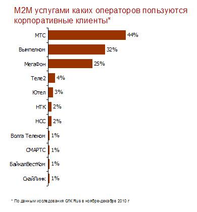 Российский рынок M2M