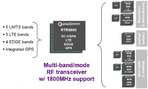 Qualcomm RTR8600