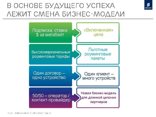 Татьяна Ледовская, Ericsson, M2M