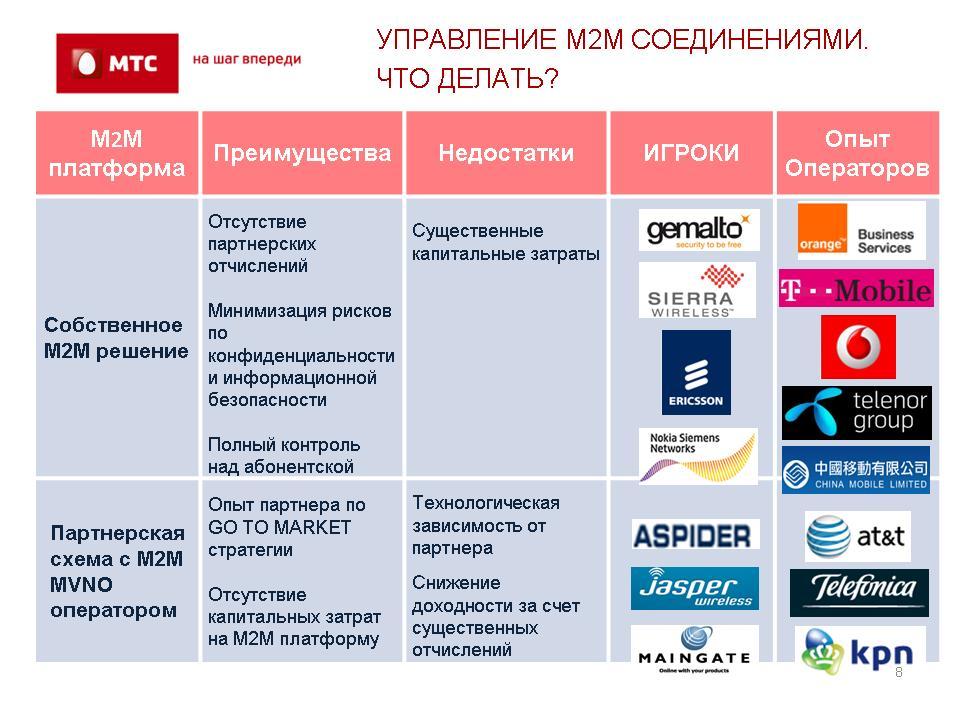 партнерскую схема с M2M