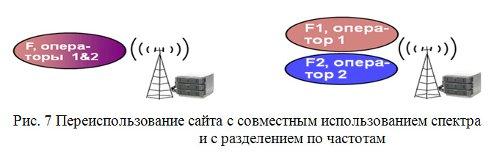 Переиспользование сайта с совместным использованием спектра и с разделением по частотам