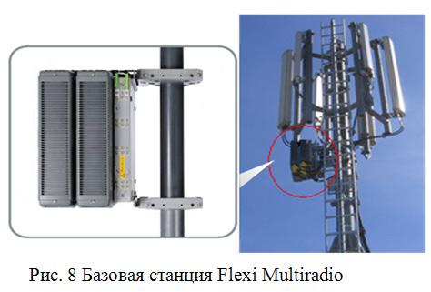 Базовая станция Flexi Multiradio