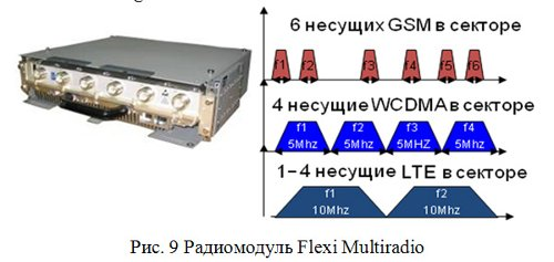 Радиомодуль Flexi Multiradio