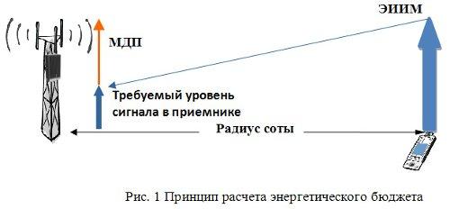 Принцип расчета энергетического бюджета