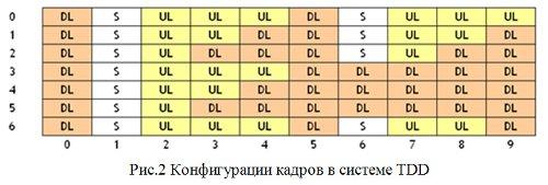Конфигурации кадров в системе TDD