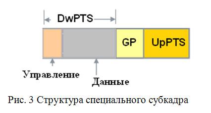 Структура специального субкадра