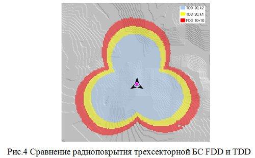 Сравнение радиопокрытия трехсекторной БС FDD и TDD