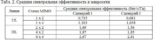 Средняя спектральная эффективность в макросети