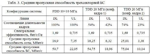 Средняя пропускная способность трехсекторной БС