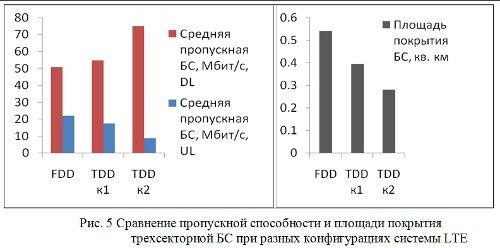 Сравнение пропускной способности и площади покрытия трехсекторной БС при разных конфигурациях системы LTE
