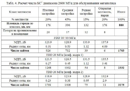 Расчет числа БС* диапазона 2600 МГц для обслуживания мегаполиса