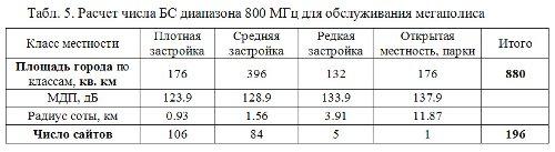 Расчет числа БС диапазона 800 МГц для обслуживания мегаполиса