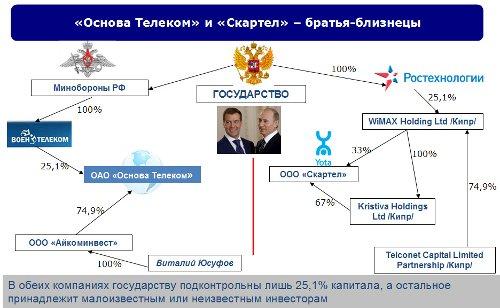 Леонид Коник, ComNews Research