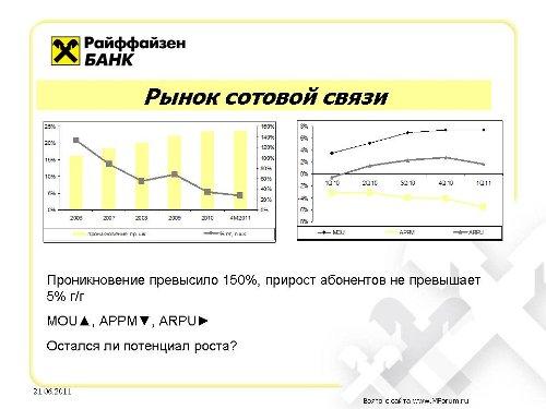 Телекоммуникационный рынок России