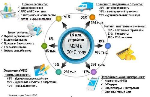 """Tele2 Россия"" выходит на рынок M2M"