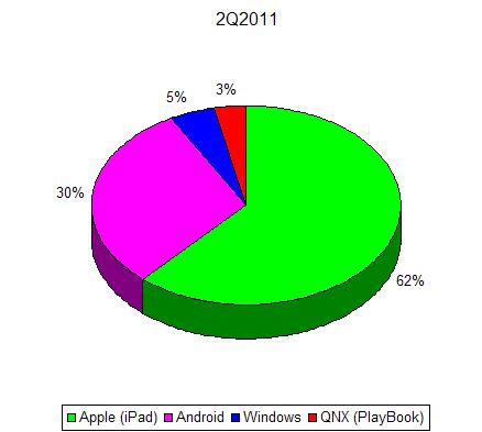 Отгрузки планшетов в 2Q2011
