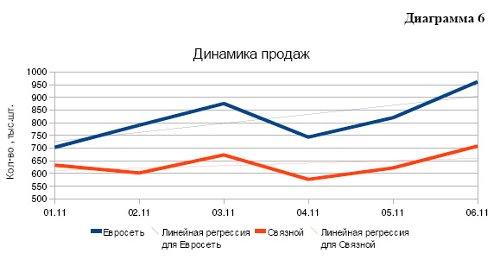 Рынок розничных продаж сотовых телефонов в 1H2011 года