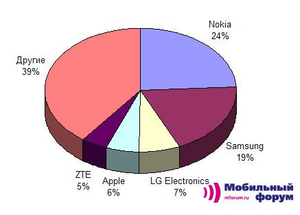 Мировой рынок сотовых телефонов