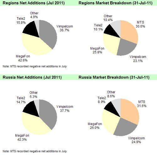 AC&M. Оценка числа активных SIM-карт в июле 2011