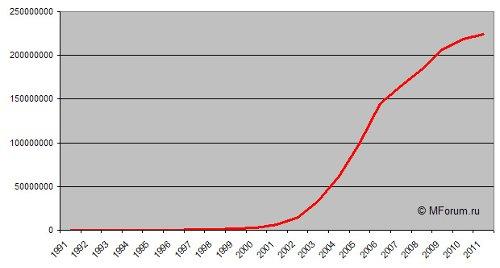 Число активных подключений к сетям сотовой связи в России
