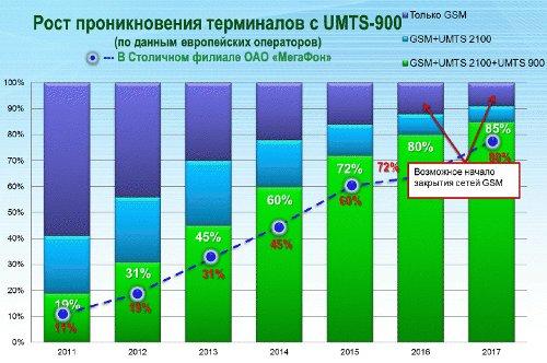 Рост проникновения терминалов 3G 900 МГц